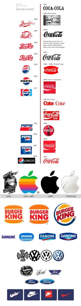 evolucion_logos1